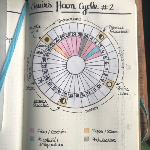 BUJO Cycle creativité productivité